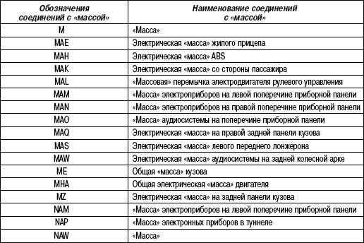 Таблица 13 Назначение реле